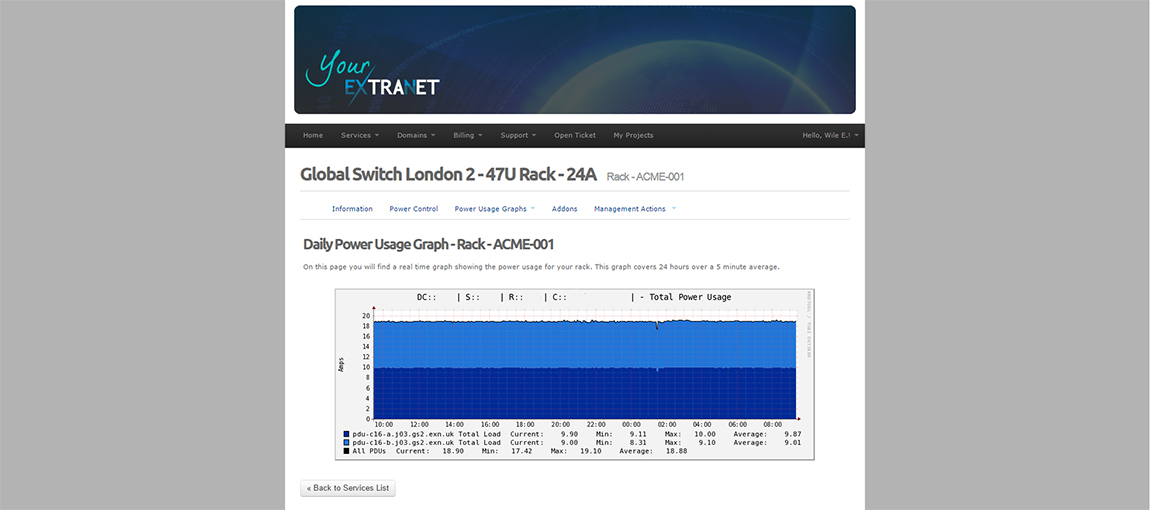 Realtime & Historical Power Usage